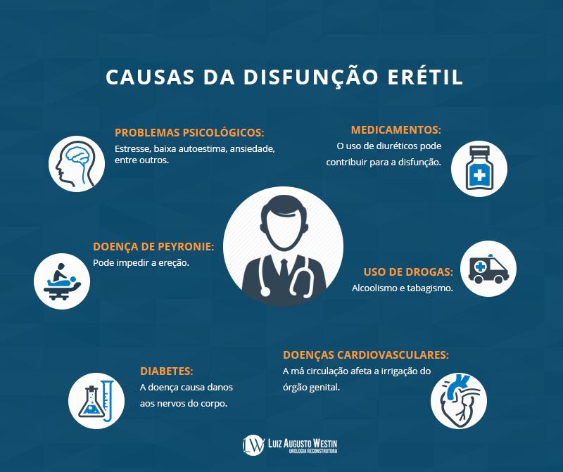 Infográfico sobre disfunção erétil | Disfunção erétil: causas, tratamento e curiosidades