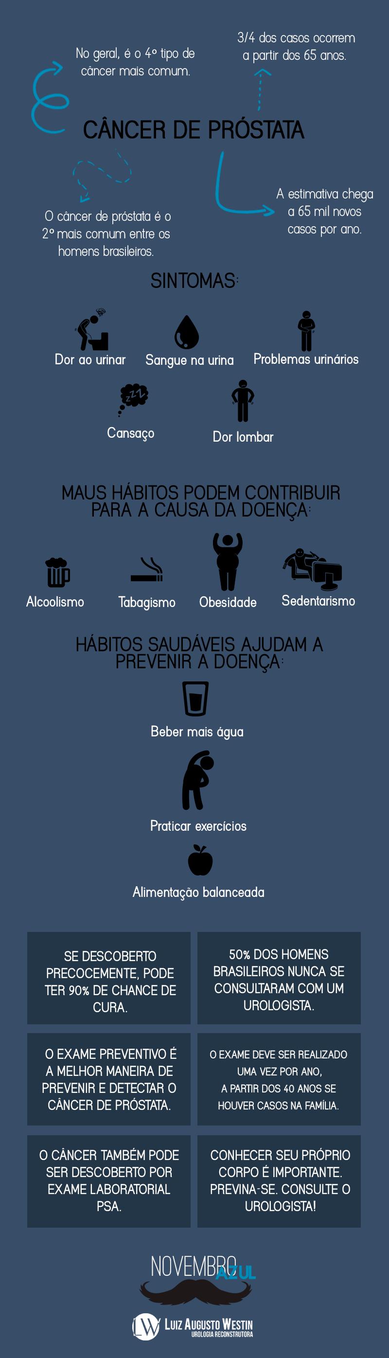 Infográfico | Câncer de próstata: toque neste assunto